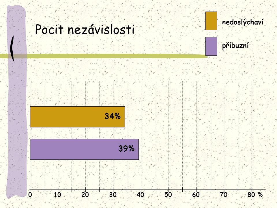 Pocit nezávislosti 34% 39% nedoslýchaví příbuzní 10 20 30 40 50 60 70