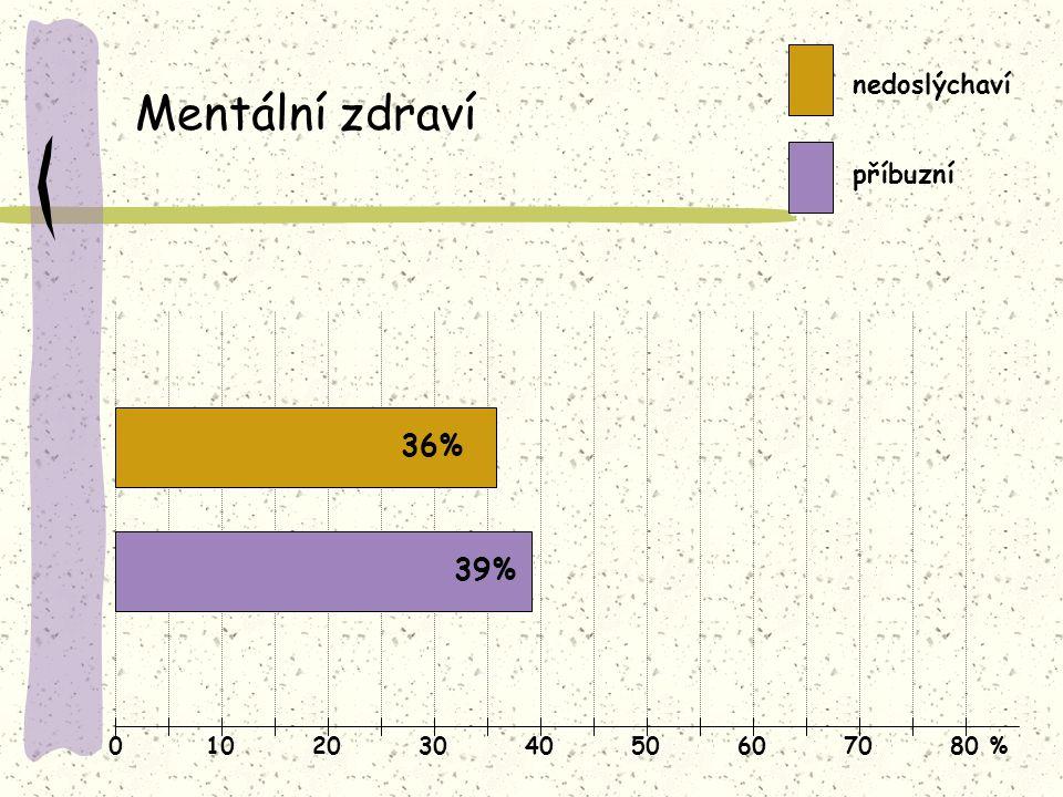 Mentální zdraví 36% 39% nedoslýchaví příbuzní 10 20 30 40 50 60 70