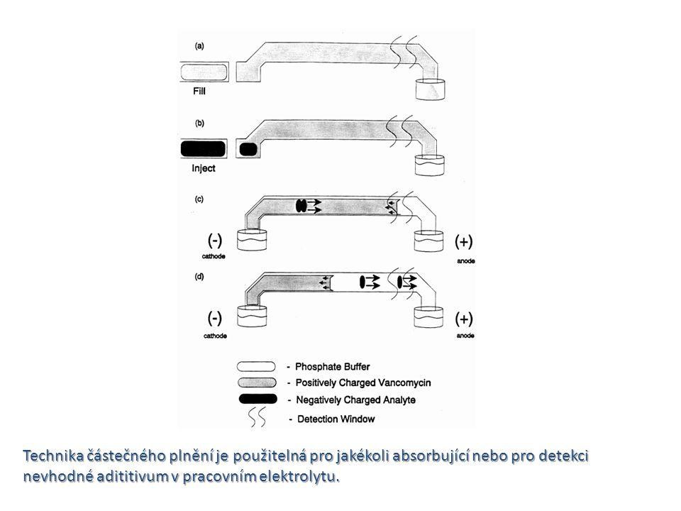 Technika částečného plnění je použitelná pro jakékoli absorbující nebo pro detekci nevhodné adititivum v pracovním elektrolytu.