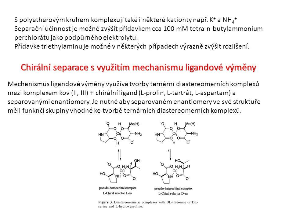 Chirální separace s využitím mechanismu ligandové výměny