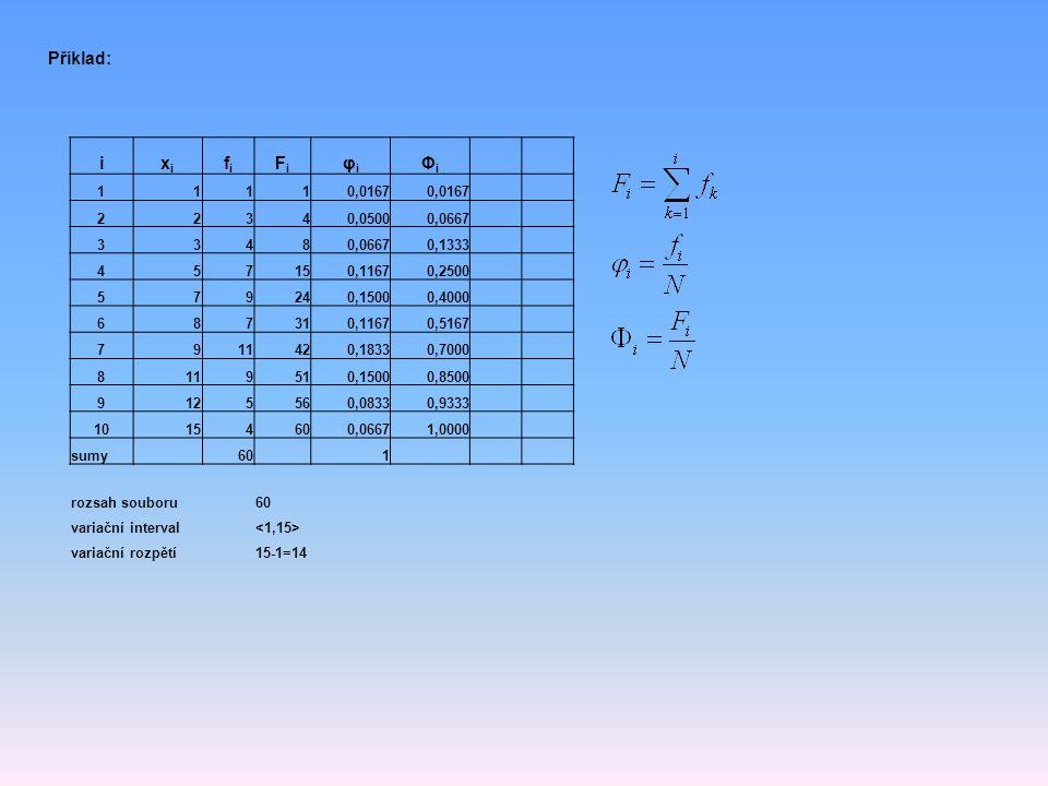 Příklad: i. xi. fi. Fi. φi. Φi. 1. 0,0167. 2. 3. 4. 0,0500. 0,0667. 8. 0,1333. 5. 7.