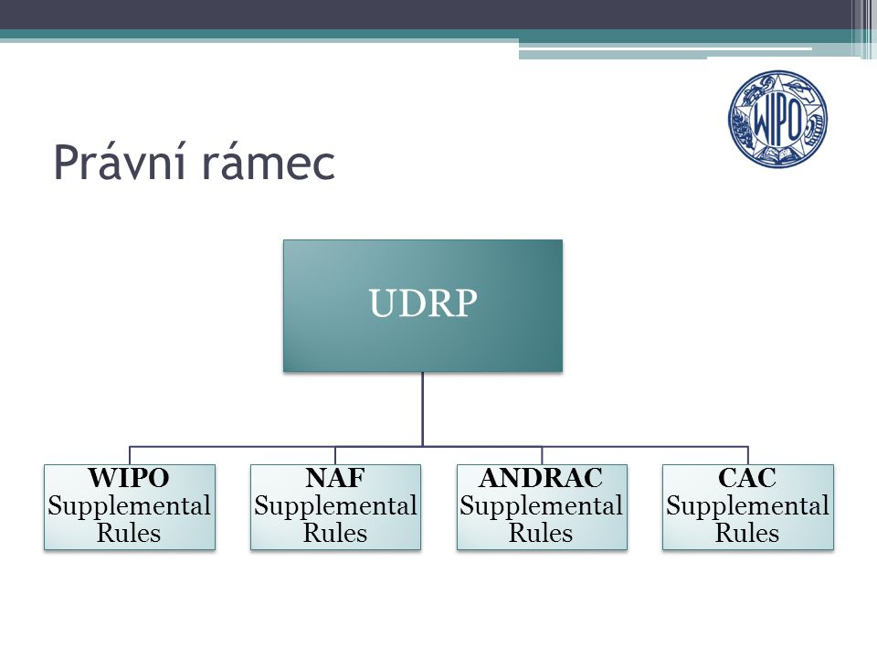 Právní rámec UDRP WIPO Supplemental Rules NAF Supplemental Rules