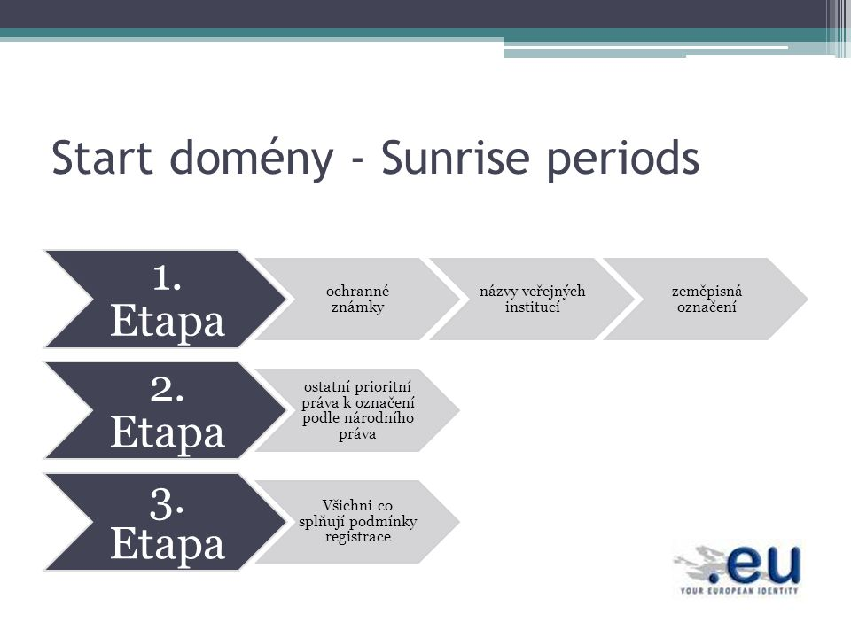 Start domény - Sunrise periods