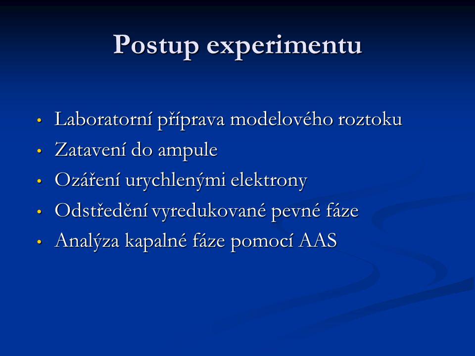 Postup experimentu Laboratorní příprava modelového roztoku