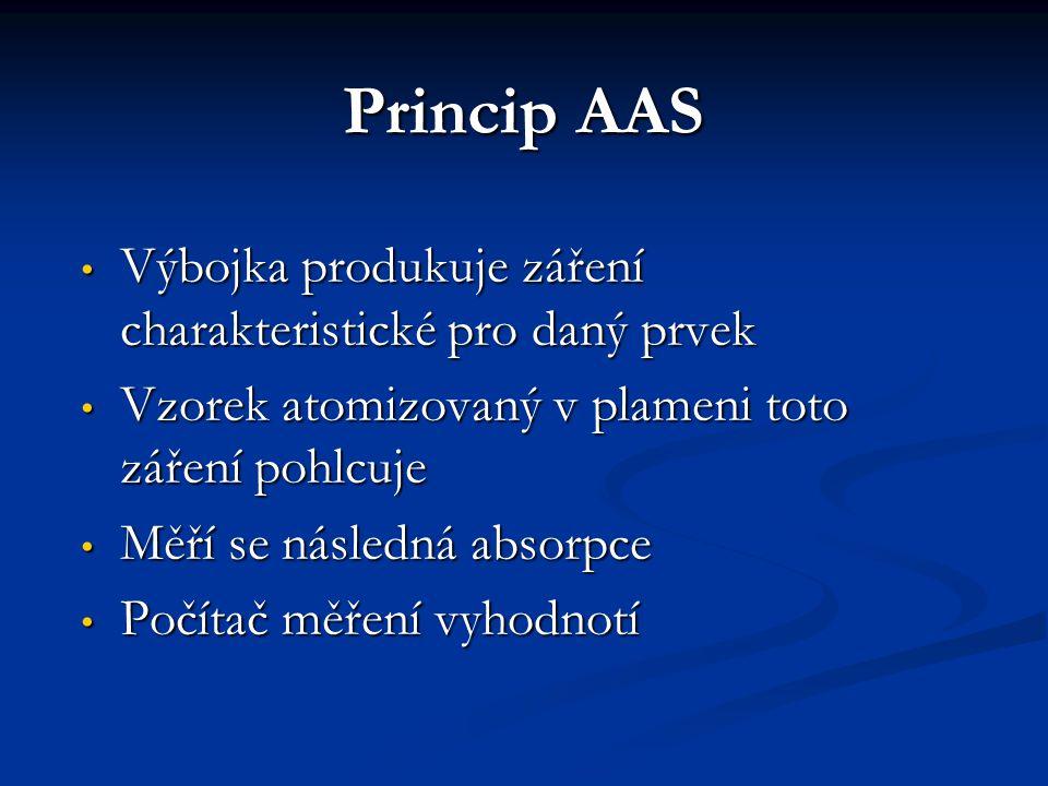 Princip AAS Výbojka produkuje záření charakteristické pro daný prvek