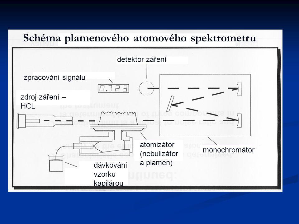 Schéma plamenového atomového spektrometru