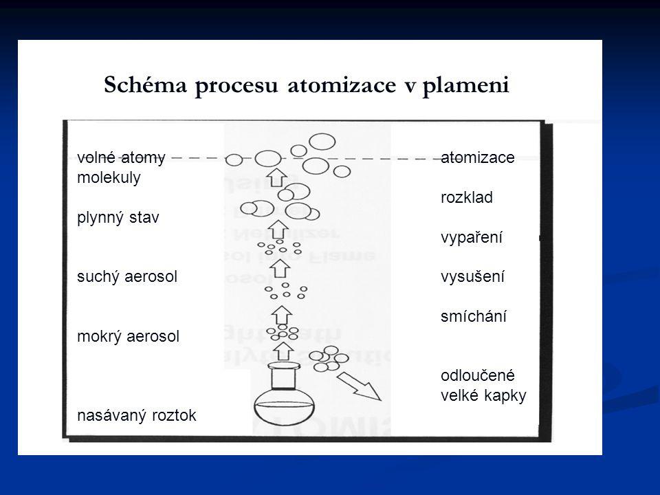 Schéma procesu atomizace v plameni
