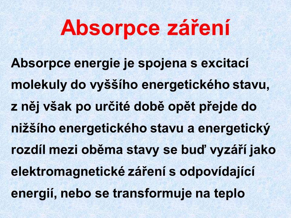 Absorpce záření
