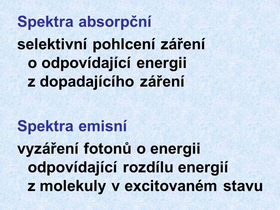 Spektra absorpční selektivní pohlcení záření o odpovídající energii z dopadajícího záření.
