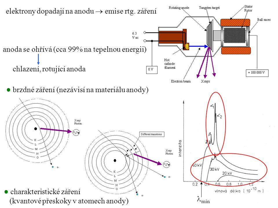 elektrony dopadají na anodu  emise rtg. záření