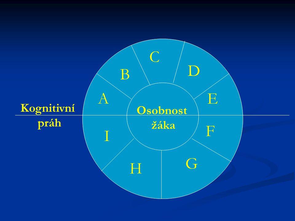 C D B A E Kognitivní práh Osobnost žáka F I G H
