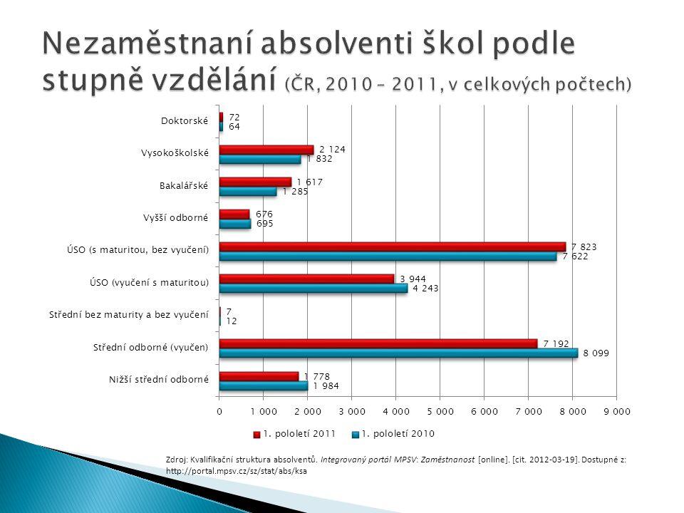 Nezaměstnaní absolventi škol podle stupně vzdělání (ČR, 2010 – 2011, v celkových počtech)