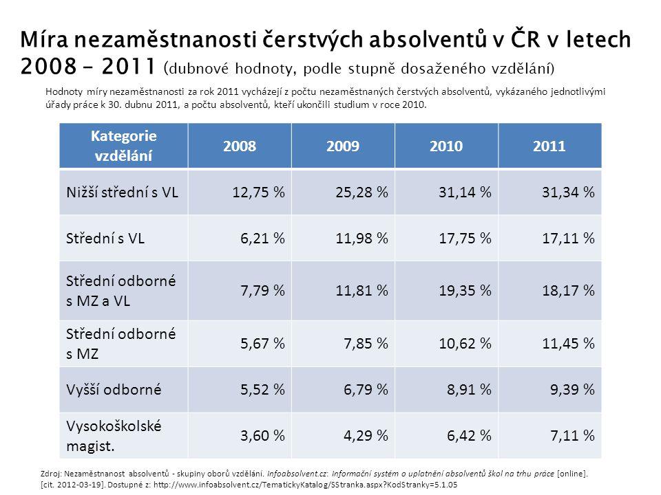Míra nezaměstnanosti čerstvých absolventů v ČR v letech 2008 – 2011 (dubnové hodnoty, podle stupně dosaženého vzdělání)