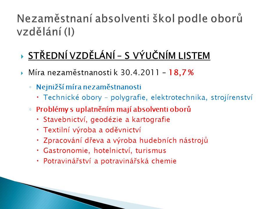 Nezaměstnaní absolventi škol podle oborů vzdělání (I)