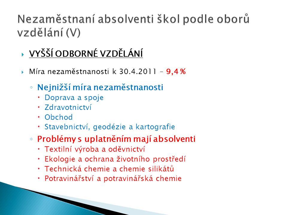 Nezaměstnaní absolventi škol podle oborů vzdělání (V)