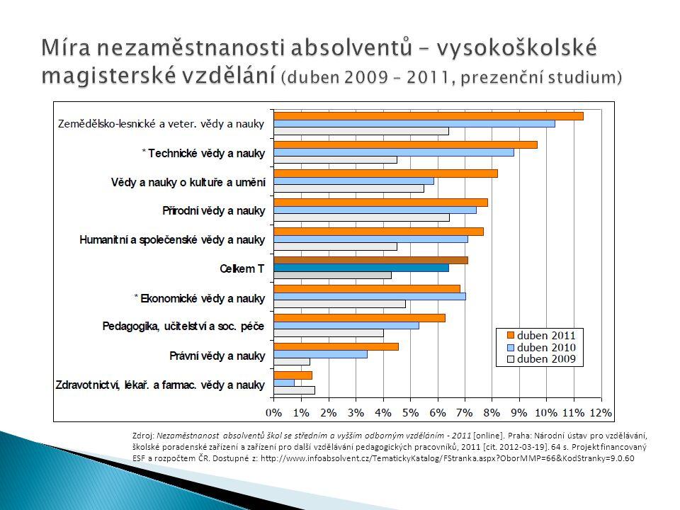Míra nezaměstnanosti absolventů – vysokoškolské magisterské vzdělání (duben 2009 – 2011, prezenční studium)