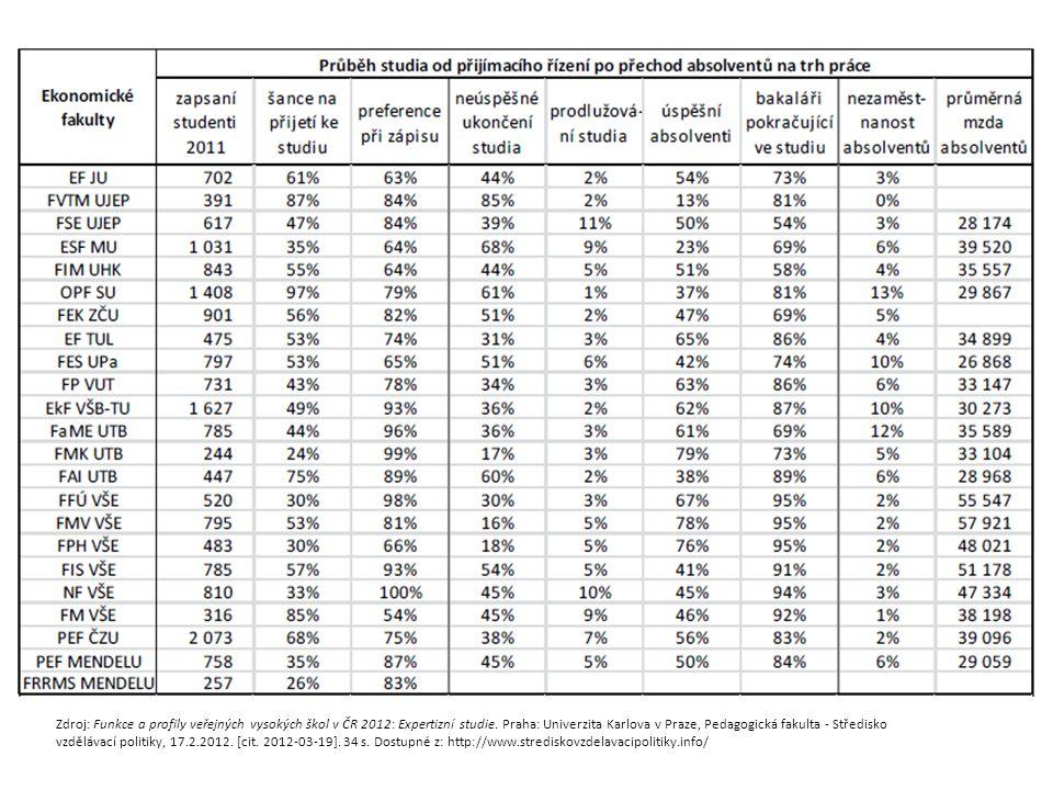 Zdroj: Funkce a profily veřejných vysokých škol v ČR 2012: Expertizní studie.