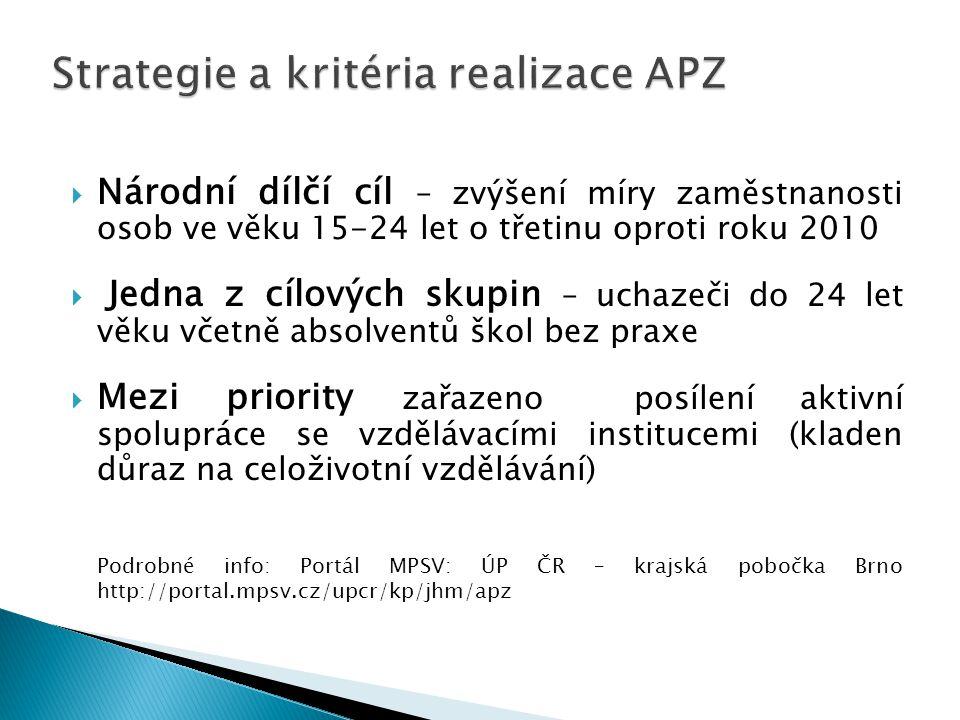 Strategie a kritéria realizace APZ