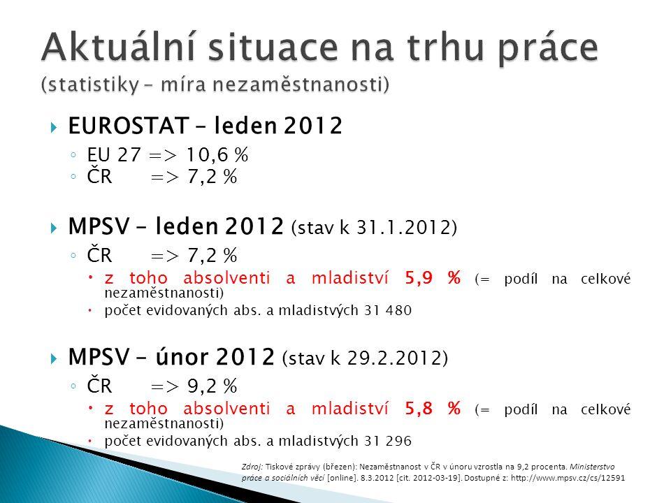 Aktuální situace na trhu práce (statistiky – míra nezaměstnanosti)