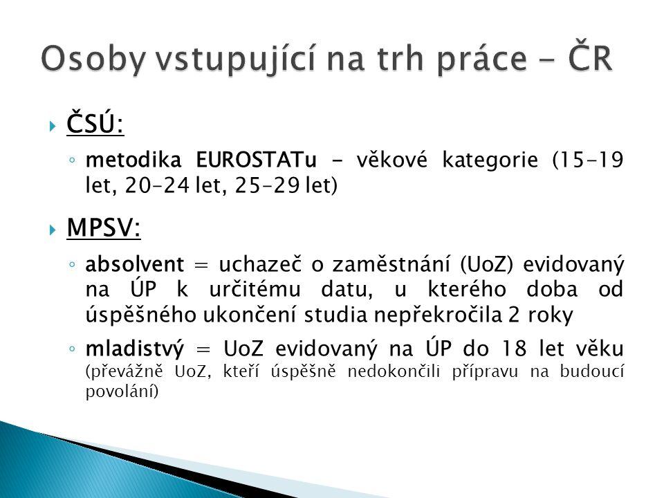 Osoby vstupující na trh práce - ČR