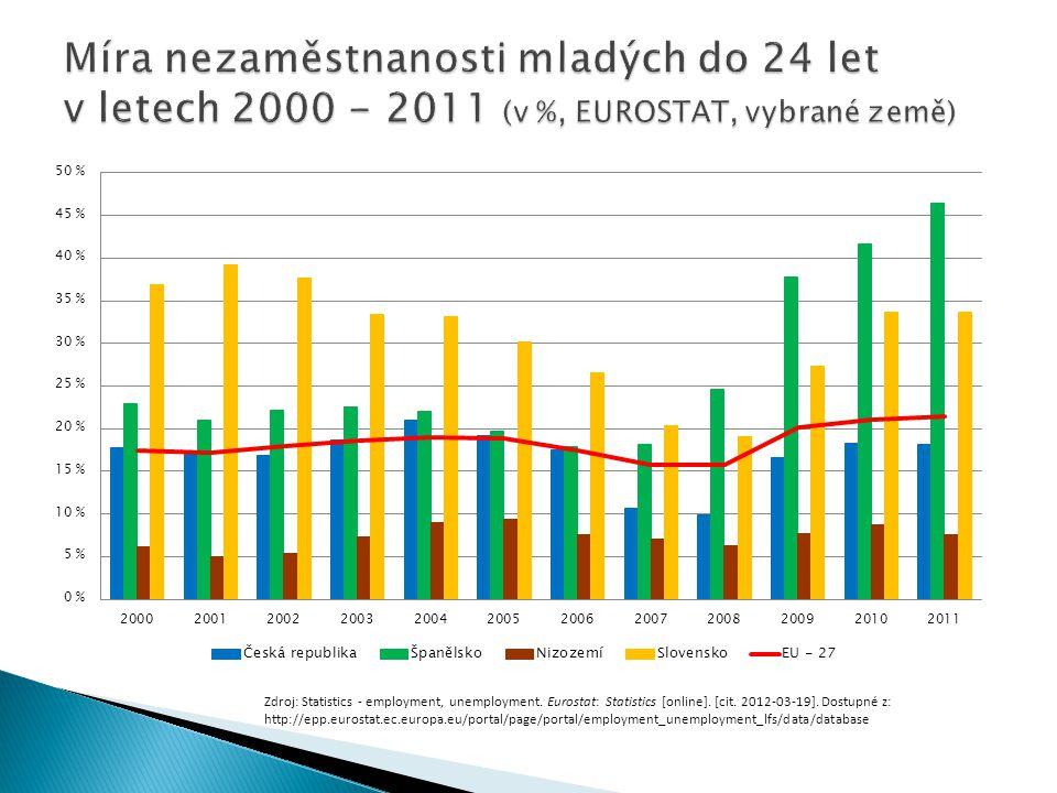 Míra nezaměstnanosti mladých do 24 let v letech 2000 - 2011 (v %, EUROSTAT, vybrané země)