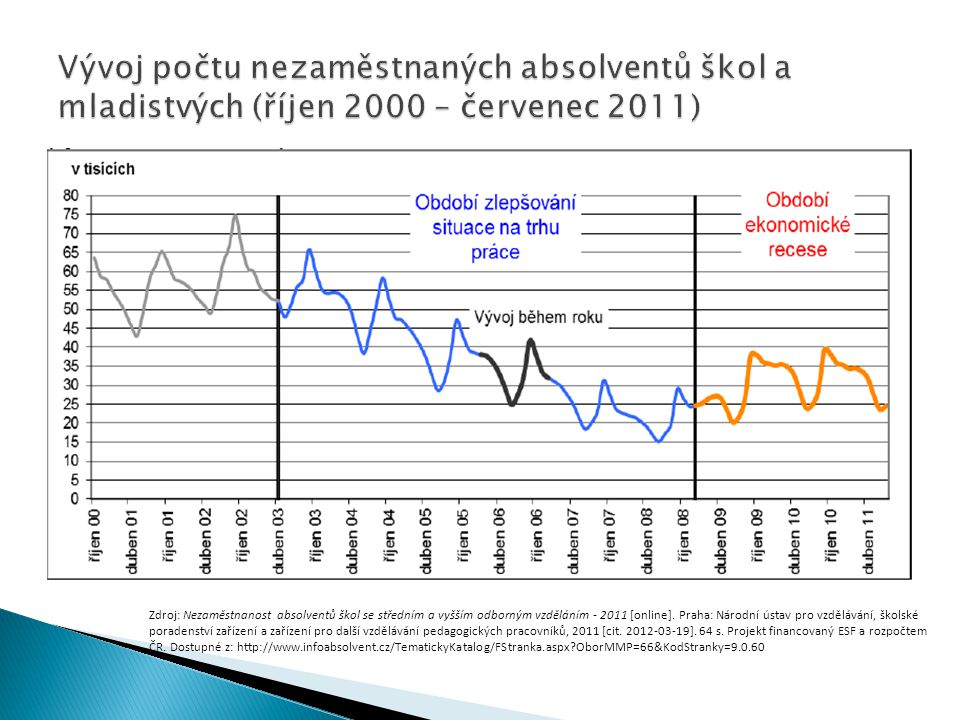 Vývoj počtu nezaměstnaných absolventů škol a mladistvých (říjen 2000 – červenec 2011)