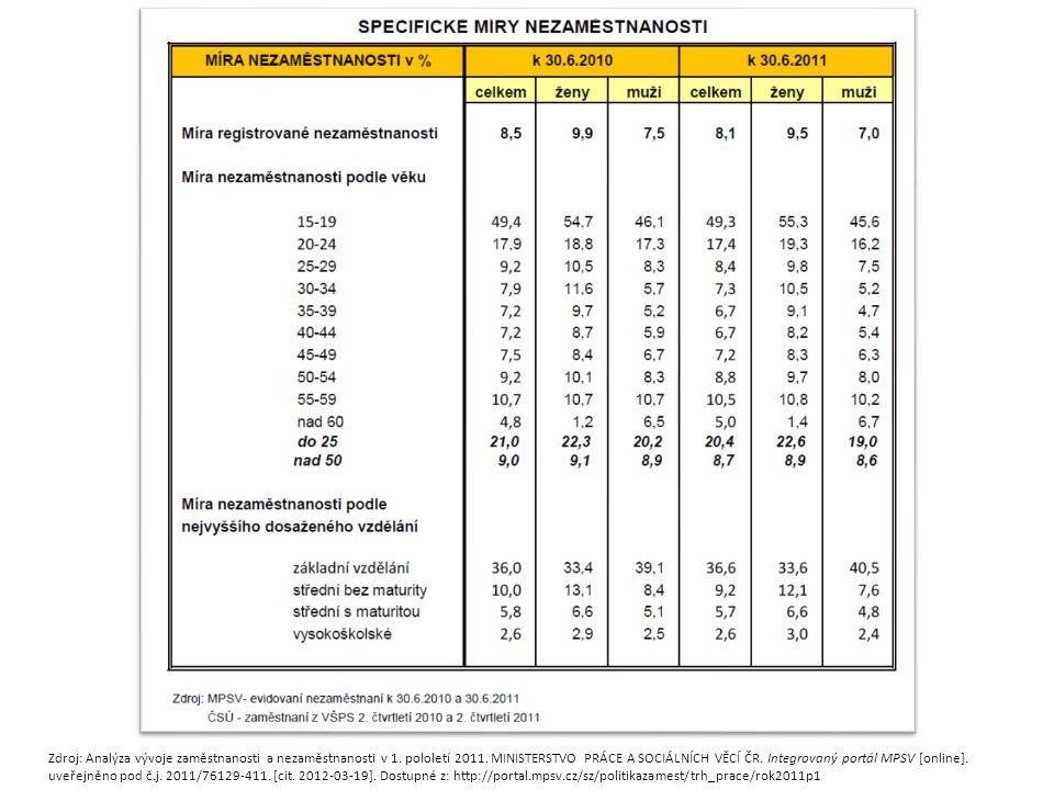 Zdroj: Analýza vývoje zaměstnanosti a nezaměstnanosti v 1