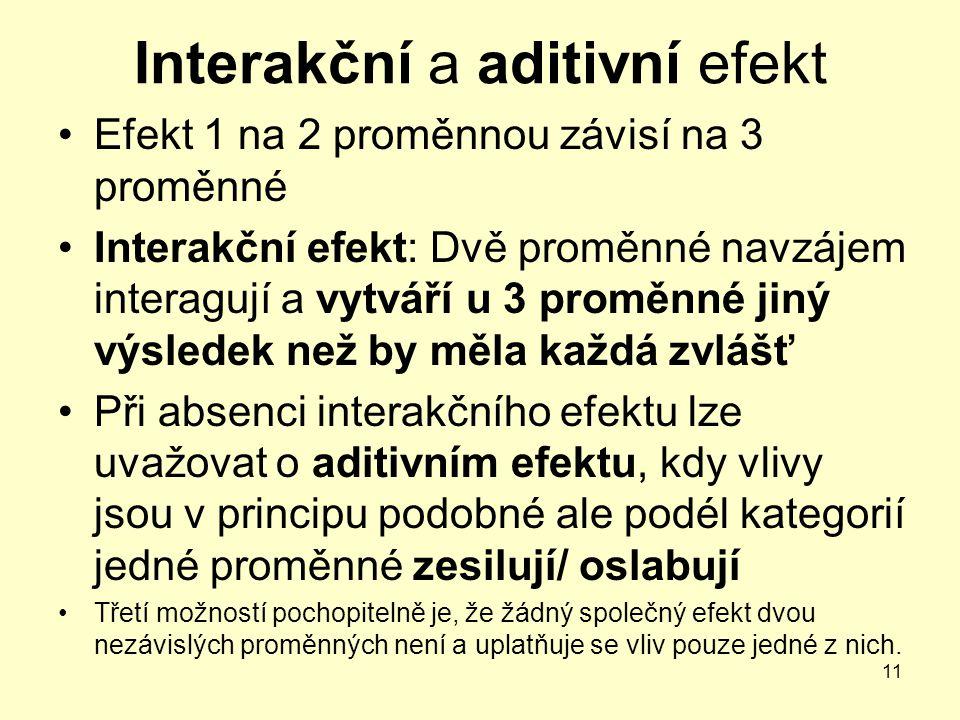 Interakční a aditivní efekt