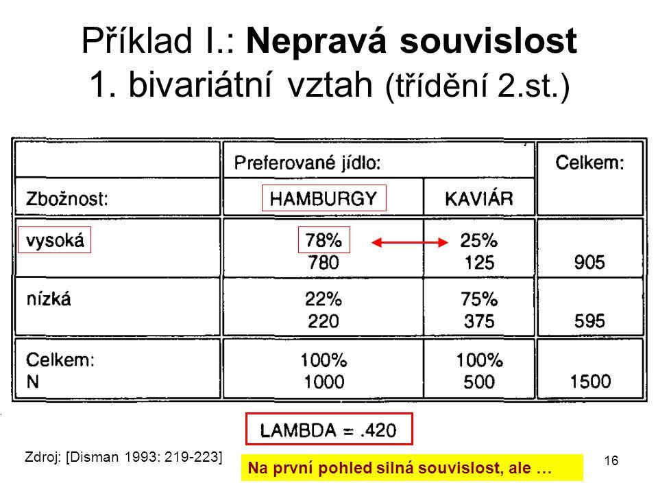 Příklad I.: Nepravá souvislost 1. bivariátní vztah (třídění 2.st.)