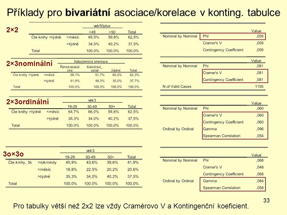 Příklady pro bivariátní asociace/korelace v konting. tabulce