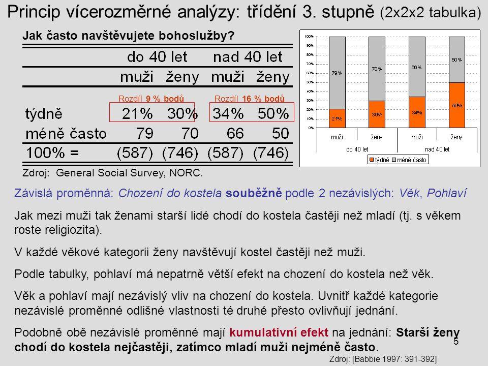 Princip vícerozměrné analýzy: třídění 3. stupně (2x2x2 tabulka)