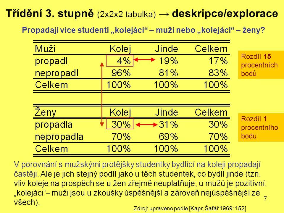 Třídění 3. stupně (2x2x2 tabulka) → deskripce/explorace