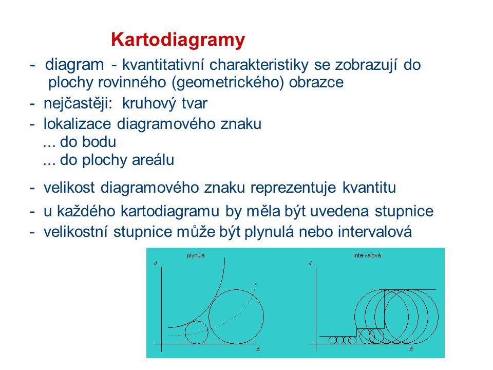 Kartodiagramy - diagram - kvantitativní charakteristiky se zobrazují do plochy rovinného (geometrického) obrazce.