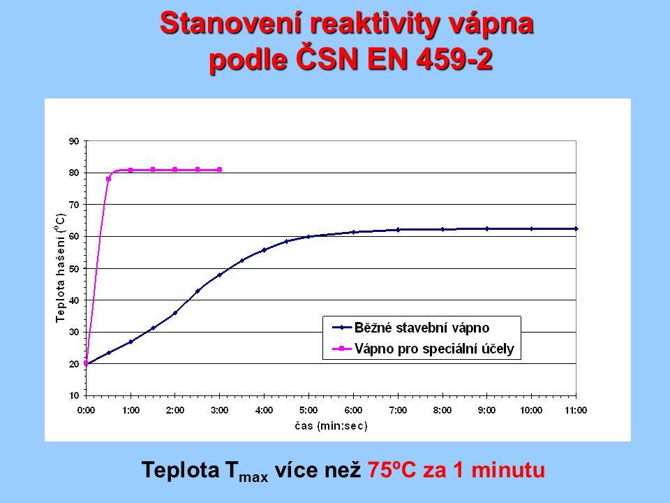 Stanovení reaktivity vápna podle ČSN EN 459-2