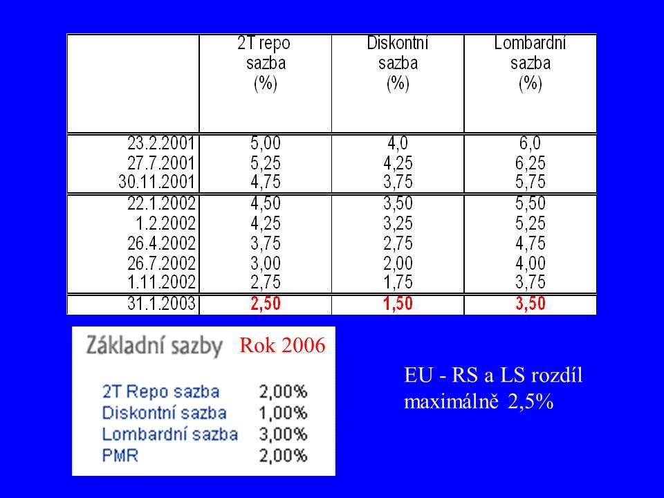 Rok 2006 EU - RS a LS rozdíl maximálně 2,5%