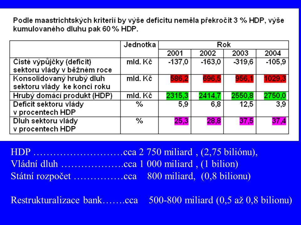 HDP ………………………cca 2 750 miliard , (2,75 biliónu),