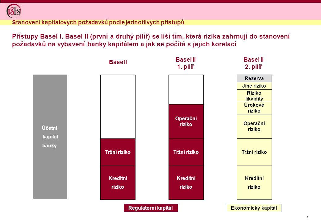 Stanovení kapitálových požadavků podle jednotlivých přístupů