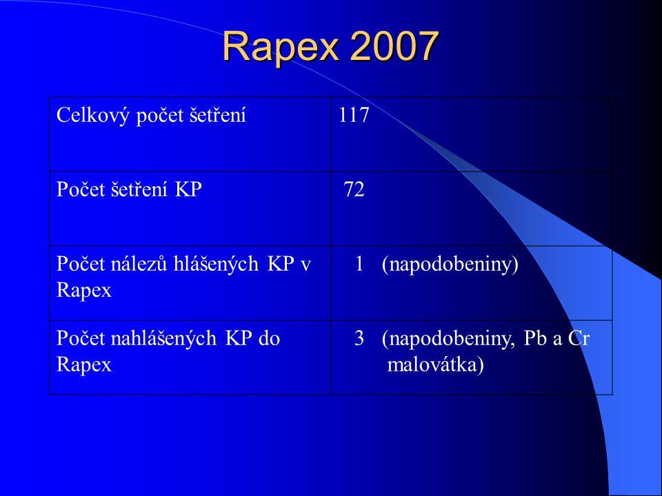 Rapex 2007 Celkový počet šetření 117 Počet šetření KP 72