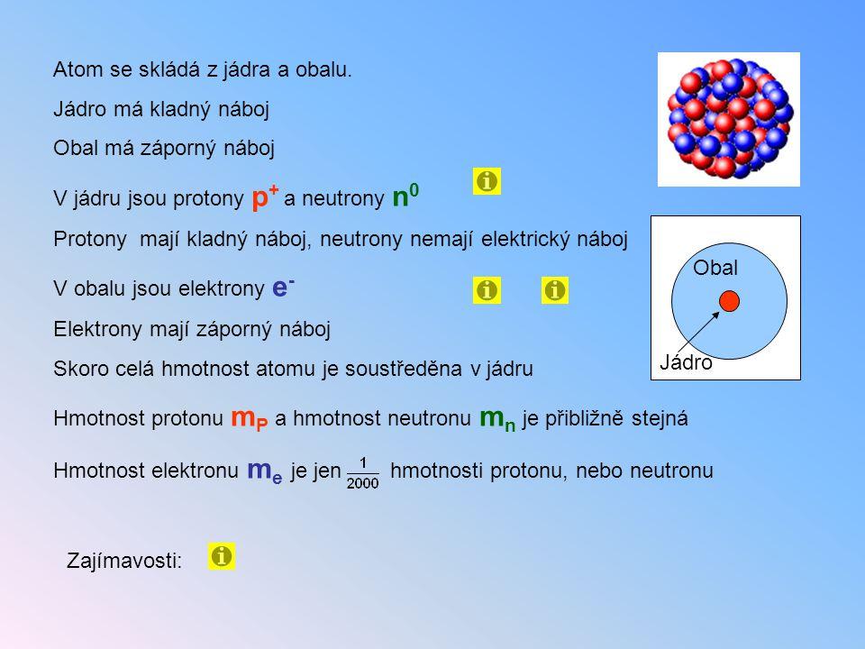 Atom se skládá z jádra a obalu.