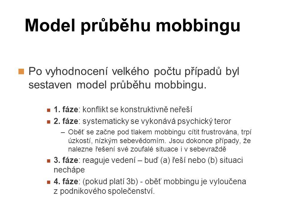 Model průběhu mobbingu