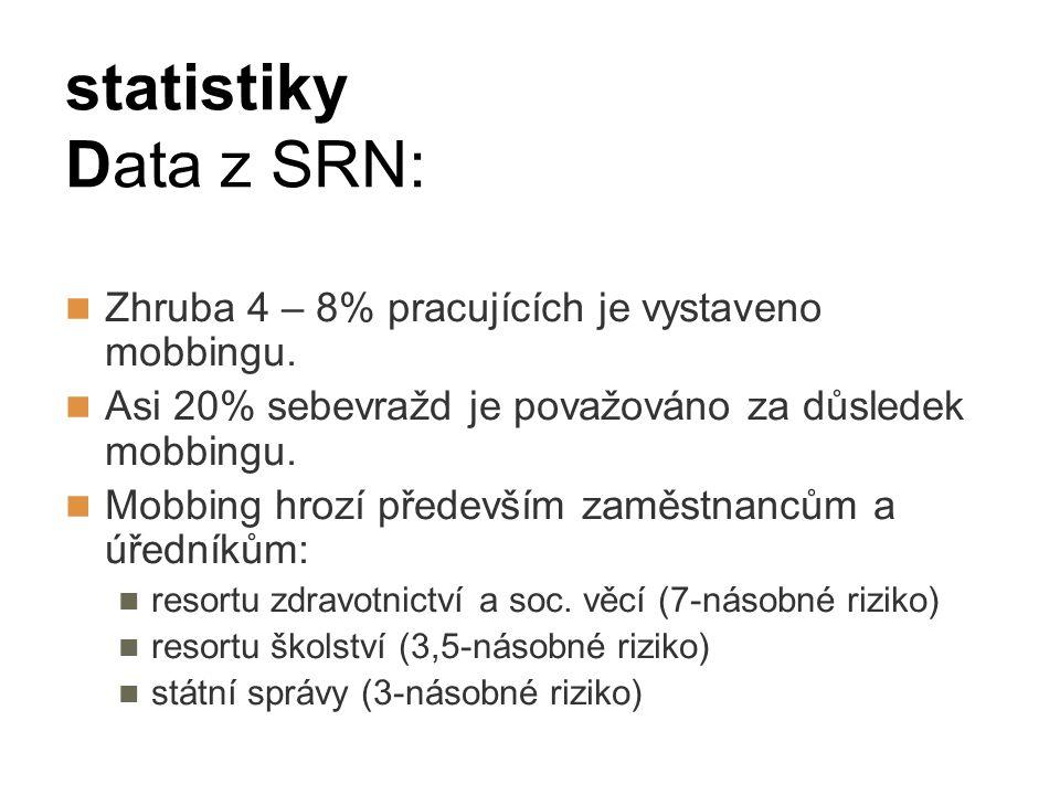 statistiky Data z SRN: Zhruba 4 – 8% pracujících je vystaveno mobbingu. Asi 20% sebevražd je považováno za důsledek mobbingu.