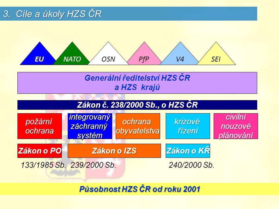 Generální ředitelství HZS ČR Působnost HZS ČR od roku 2001