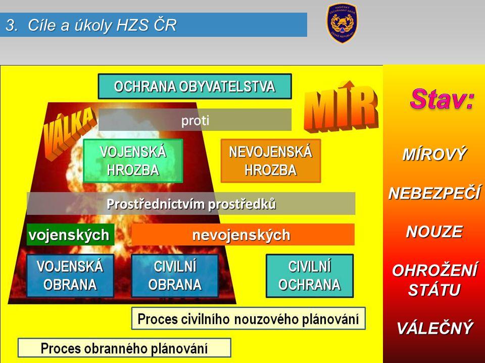 Stav: 3. Cíle a úkoly HZS ČR MÍROVÝ NEBEZPEČÍ NOUZE OHROŽENÍ STÁTU