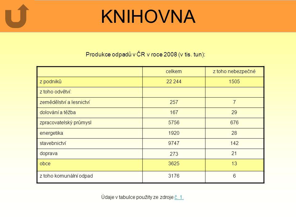 KNIHOVNA Produkce odpadů v ČR v roce 2008 (v tis. tun): celkem