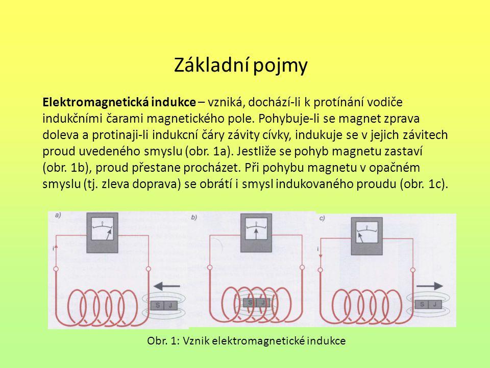 Obr. 1: Vznik elektromagnetické indukce