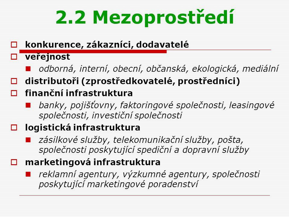 2.2 Mezoprostředí konkurence, zákazníci, dodavatelé veřejnost