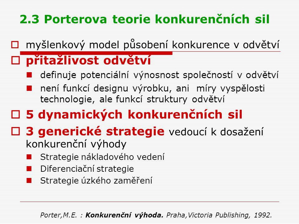 2.3 Porterova teorie konkurenčních sil