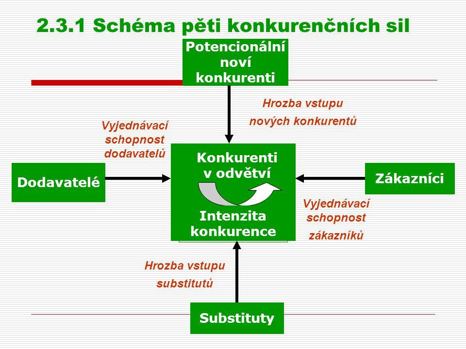 2.3.1 Schéma pěti konkurenčních sil