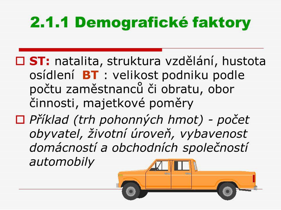 2.1.1 Demografické faktory