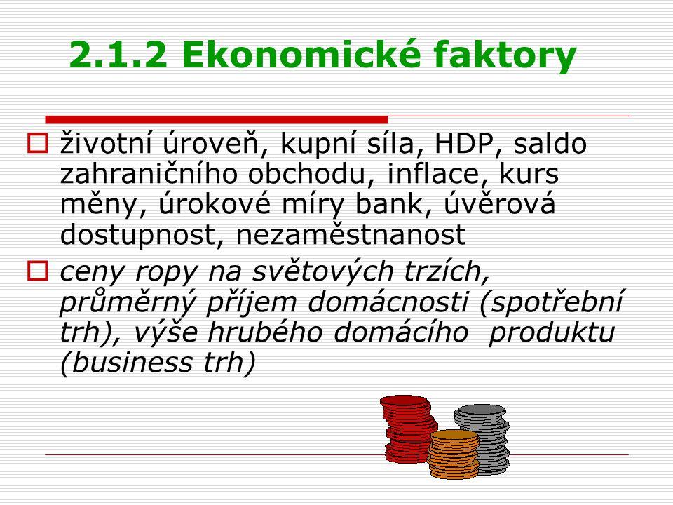 2.1.2 Ekonomické faktory